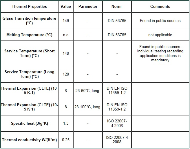 Polycarbonate Thermal Properties